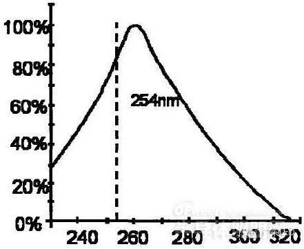 关于UV LED 杀菌:还有多少人犯低级错误认识- 江阴韵翔光电技术